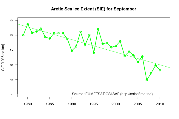 "Illustration 1: Sea ice extent (SIE) for September from 1979 to 2010 in the Northern Hemisphere. The negative trend is clearly documented, as well as the ""record"" minimum in September 2007."